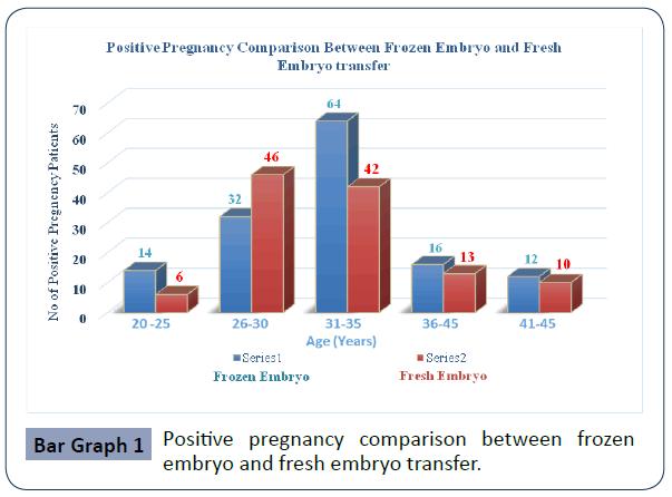 reproductive-endocrinology-infertility-comparison